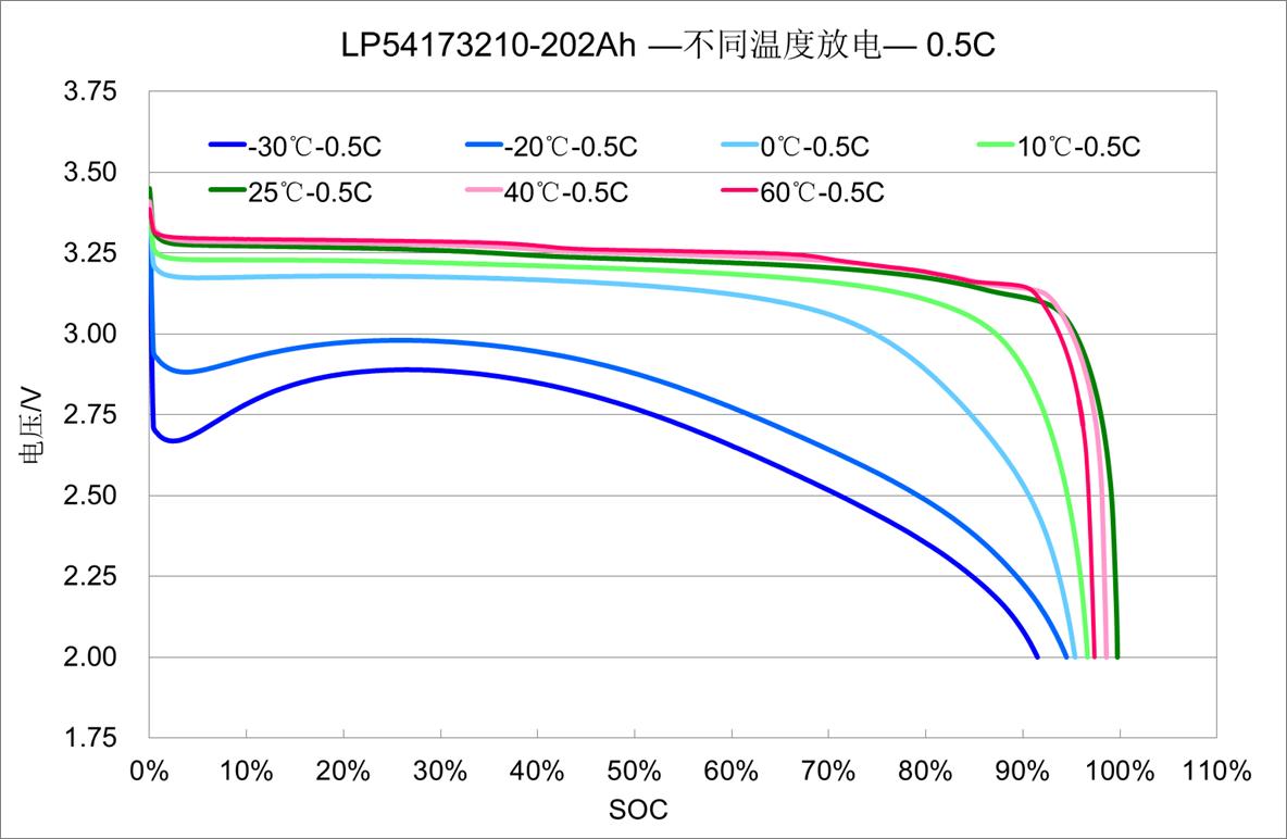锂电池电压容量曲线图