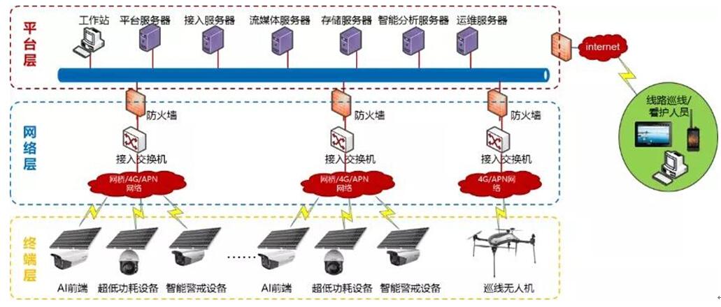 太阳能电力监控系统